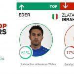 Top / Flop : Italie – Suède