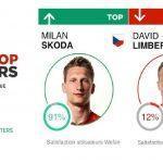Top / Flop : République Tchèque vs Croatie