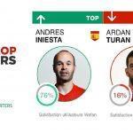 Top / Flop : Espagne vs Turquie