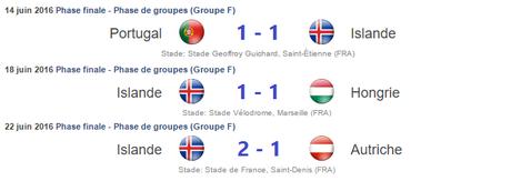 Résultats Islande