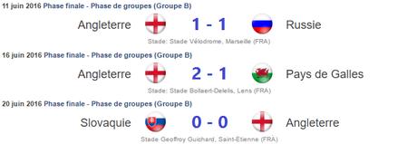 Résultats Angleterre
