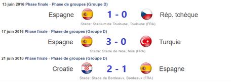 Résultats Espagne