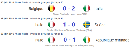 Résultats Italie