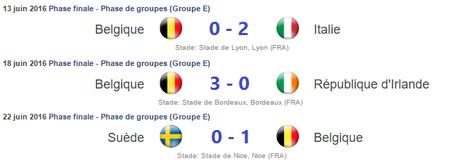 Résultats Belgique