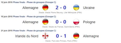 Résultats Allemagne