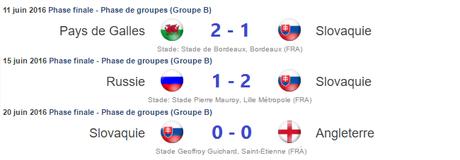 Résultats Slovaquie