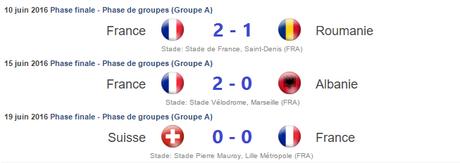 Résultats France