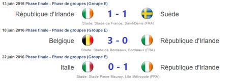 Résultats Irlande