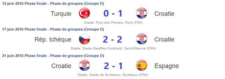 Résultats Croatie