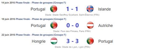 Résultats Portugal