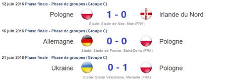 Résultats Pologne