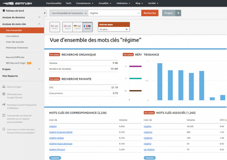 analyse mot clés semrush