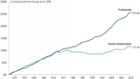 augmentation productivite impact sur taux de chomage