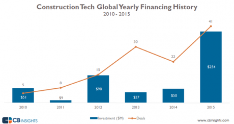 Les investissements dans la « Construction Techh » sont en augmentation rapide