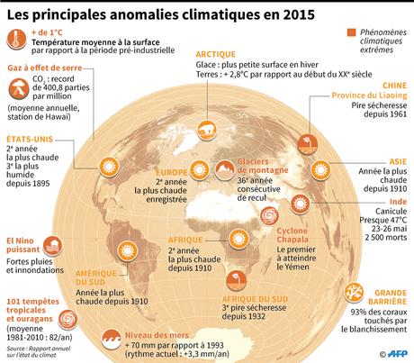 Réchauffement climatique : les tristes records de l'année 2015