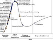 Technologies émergentes Gartner 2016