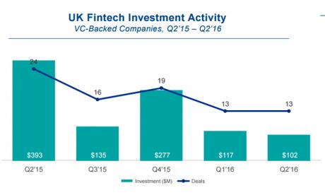 Investissements dans les fintech au Royaume-Uni