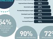 Réseaux sociaux complémentarité évidente Marketing Innovation