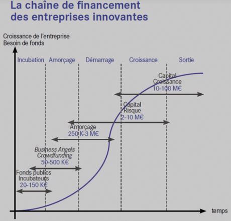 Financement des startups : la France à la remorque du Royaume-Uni