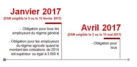 Calendrier DSN échéances passage à la DSN en janvier 2017
