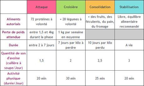 regime dukan aliments autorises phase 1 - Paperblog