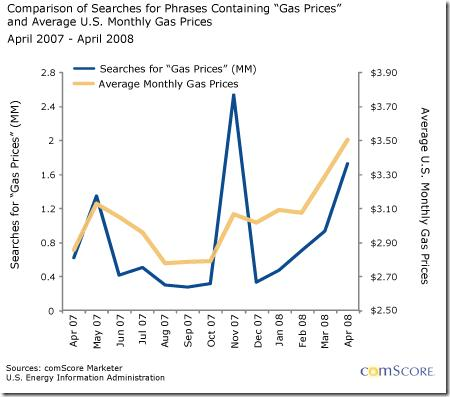 Comparison of searches for phrases containing gas prices and average us monthly gas prices