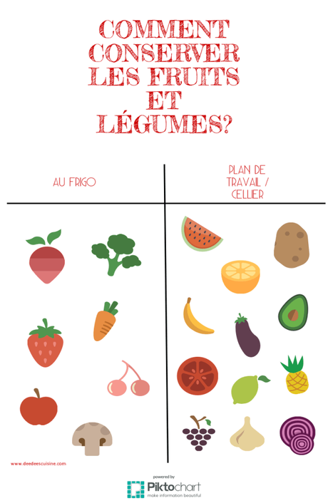 astuces conservation fruits legumes