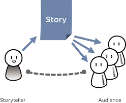 connexion storytelling