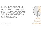 Mintel publie tendances mondiales 2017 alimentaire boissons