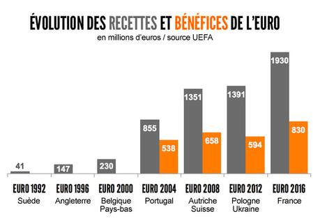 EURO-BUSINESS-BENEFICES