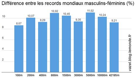 2016 World records pourcentage