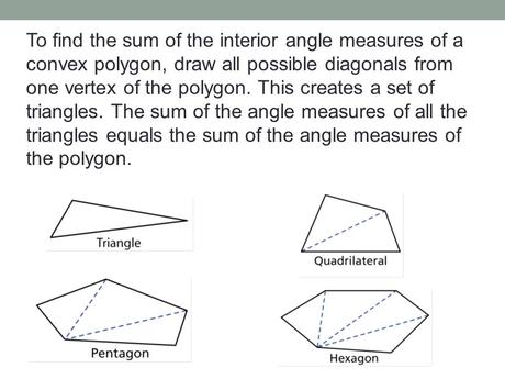 Sum Of Interior Angles