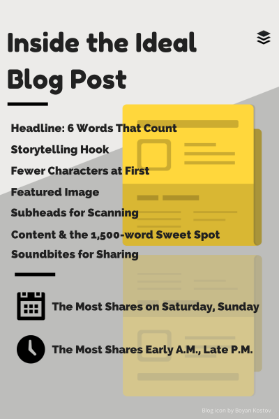 Ma méthode en 4 étapes pour écrire facilement 1 article de blog de DINGUE toutes les semaines !