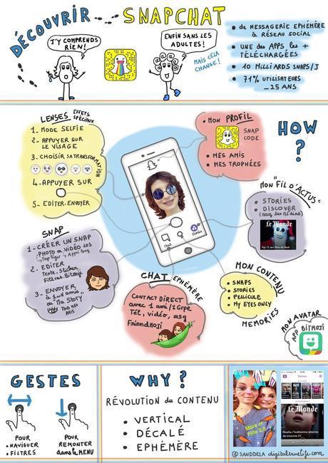 Comprendre le phénomène Snapchat en une BD