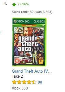 Les ventes de GTA 4 augmentent de 7700% suite à l'annonce de sa rétrocompatibilité !