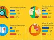 Infographie faits réseaux sociaux vont vous étonner