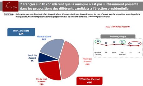 9 Français sur 10 considèrent la musique comme un vecteur de lien social