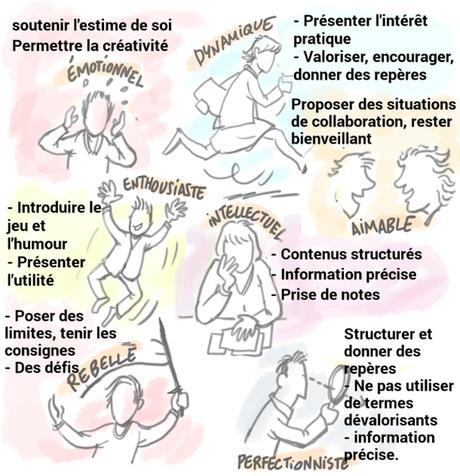 7 profils d'apprentissage, et des besoins différents