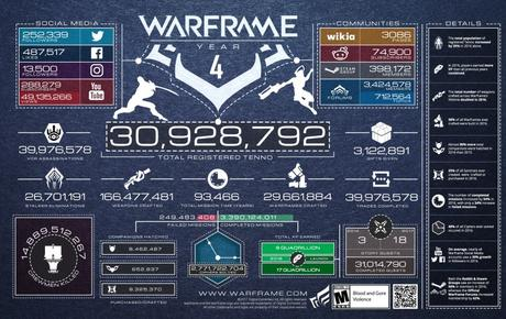 warframes_4th_birthday_infographie