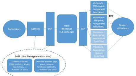 Comprendre l'achat programmatique : DMP et RTB