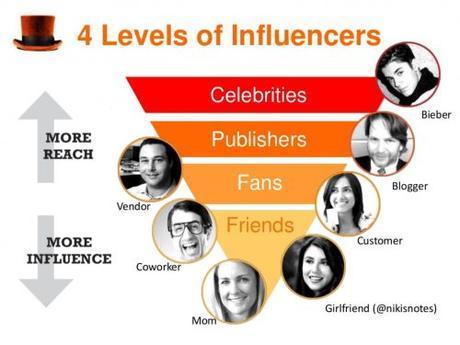 Vous manquez de visibilité ou de crédibilité ? Faites appel à des Stars ou des Influenceurs grâce au Celebrity Marketing
