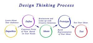 Innovation : passez au Design Thinking