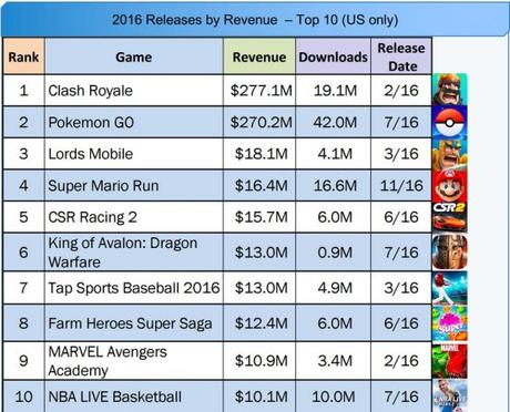 Clash Royale, Pokémon Go : Top 10 des apps les plus rentables en 2016