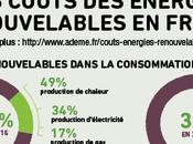 Coûts énérgies renouvelables France [infographie]