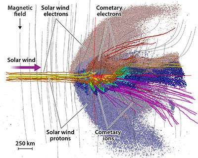 Simulation result showing the behaviour of various charged particles around the comet