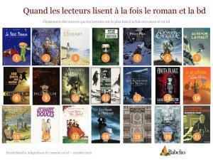 Où Babelio présente une étude sur les adaptations de romans en bandes dessinées