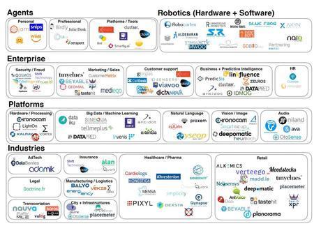 Ecosystème de l'intelligence artificielle IA