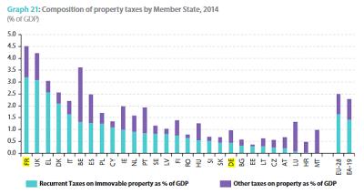 taxe sur la propriété France Allemagne
