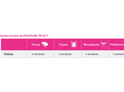 Frontline Tri-act spot-on,une nouvelle association anti-parasitaire externe dans gamme Frontline!