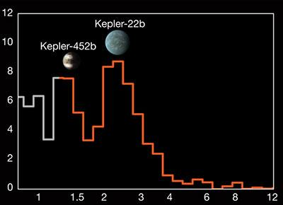 Histogram showing the prevalence of exoplanets in terms of their radii